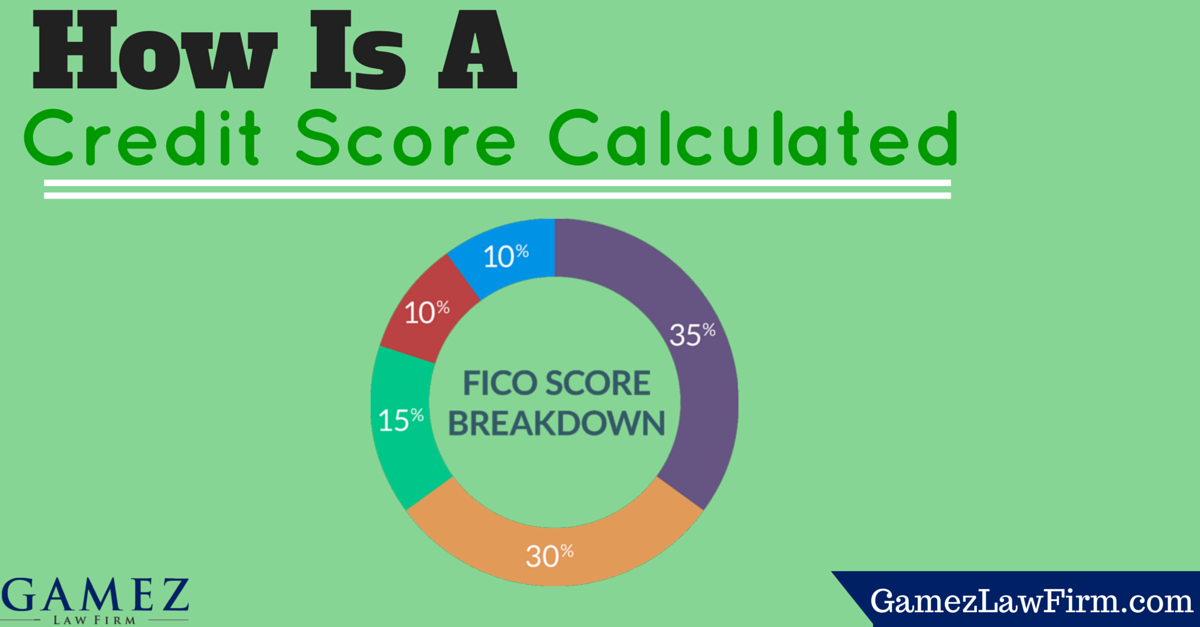 how is your credit score calculated